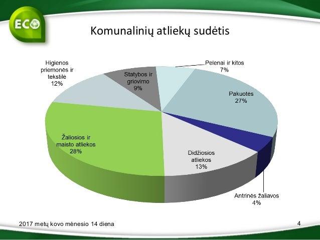 Komunalinių atliekų sudėtis 2017 metų kovo mėnesio 14 diena 4