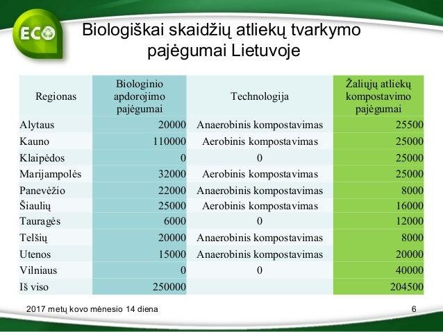 Biologiškai skaidžių atliekų tvarkymo pajėgumai Lietuvoje Regionas Biologinio apdorojimo pajėgumai Technologija Žaliųjų at...