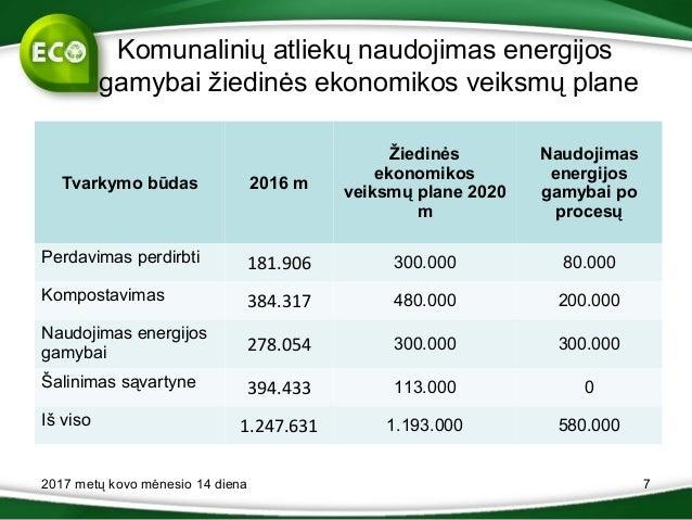 Komunalinių atliekų naudojimas energijos gamybai žiedinės ekonomikos veiksmų plane Tvarkymo būdas 2016 m Žiedinės ekonomik...