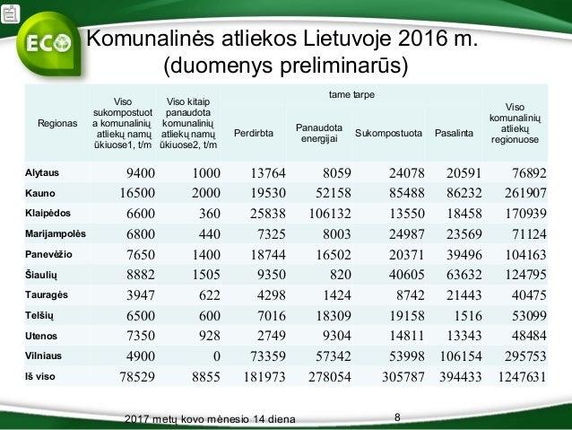 Komunalinės atliekos Lietuvoje 2016 m. (duomenys preliminarūs) Regionas Viso sukompostuot a komunalinių atliekų namų ūkiuo...