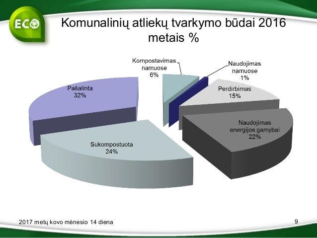 Komunalinių atliekų tvarkymo būdai 2016 metais % 2017 metų kovo mėnesio 14 diena 9