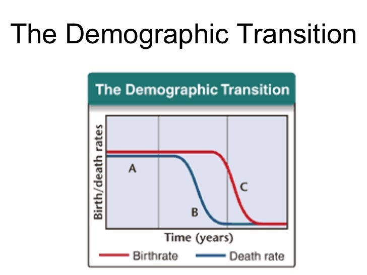 Biology - Chp 5 - Populations