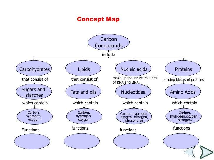 Carbon Compounds ...