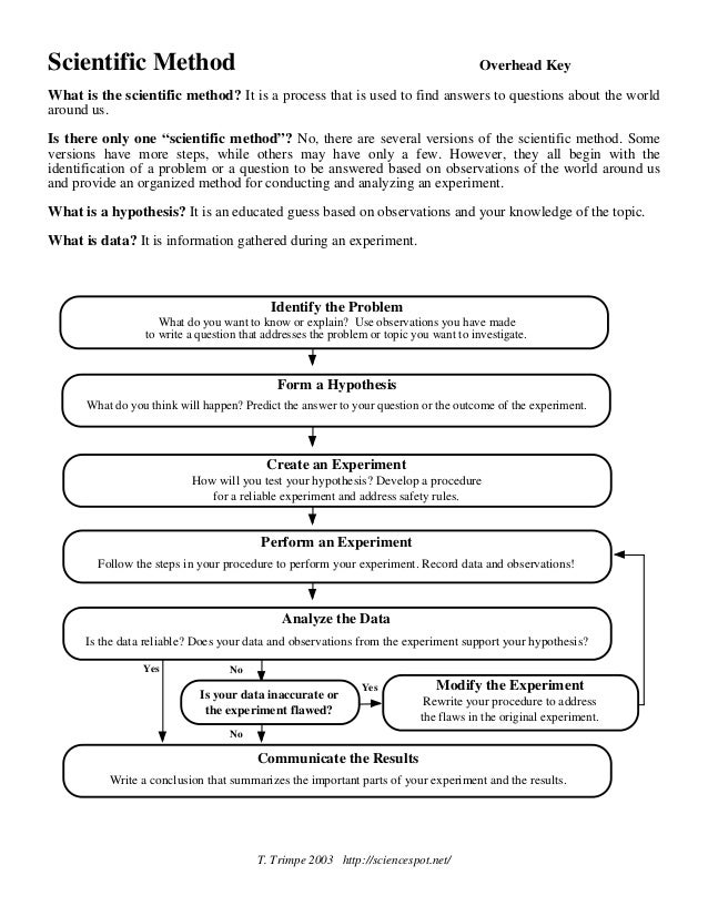 Scientific Method Worksheet Answers Worksheets Reviewrevitol