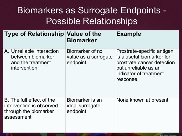 C. Intervention affects the endpoint and marker independently Biomarker has some value as a SEP (but explains the treatmen...