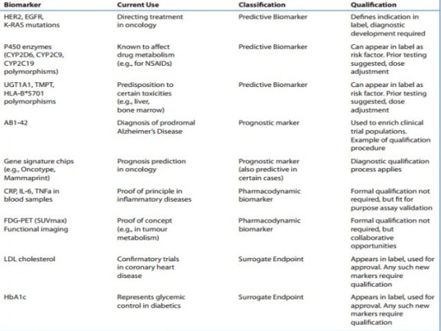 2.SpecIfIc BIOMArker uSe(S) • Patient/clinical trial subject selection o Inclusion/exclusion criteria o Trial enrichment o...