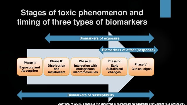 environmental toxicology Environmental toxicology: environmental toxicology, field of study in the environmental sciences that is concerned with the assessment of.
