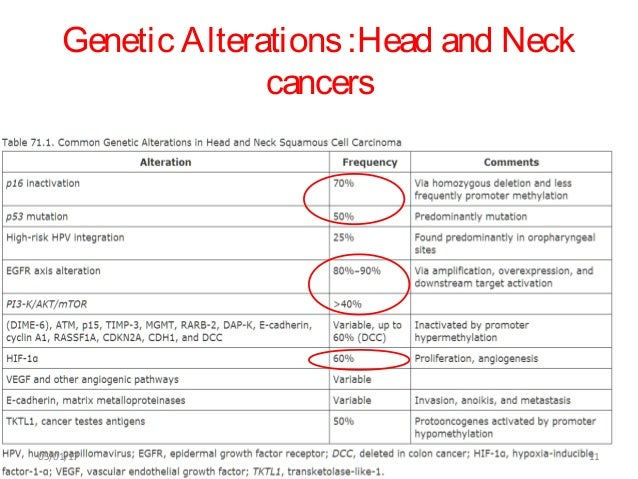 Biomarkers in head and neck cancers final ajeet