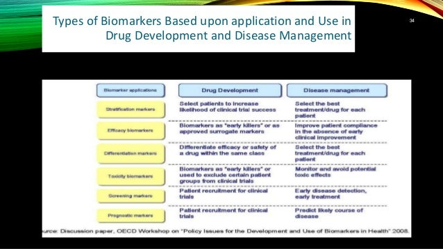 Types of Biomarkers Based upon application and Use in Drug Development and Disease Management 34