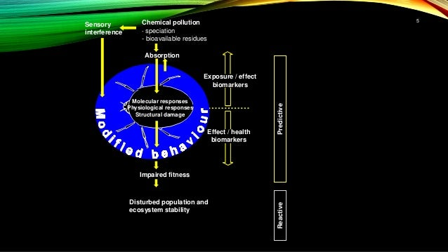 Impaired fitness Disturbed population and ecosystem stability Chemical pollution - speciation - bioavailable residues Sens...