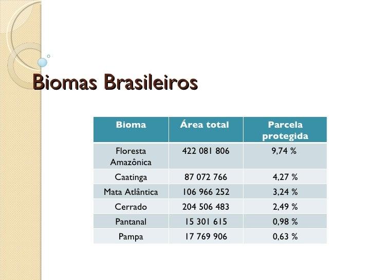 Biomas Brasileiros Bioma Área total  Parcela protegida Floresta Amazônica 422 081 806 9,74 %  Caatinga 87 072 766 4,27 % M...