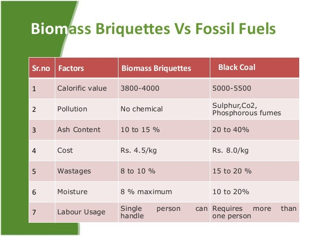 Electricity Vs Biomass