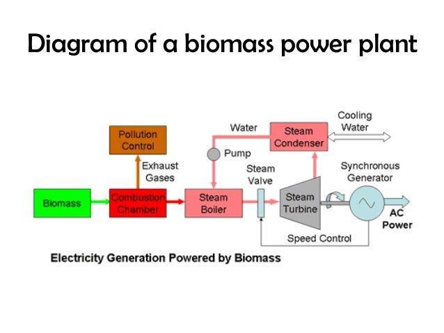 Bio Mass Diagram Residential Electrical Symbols