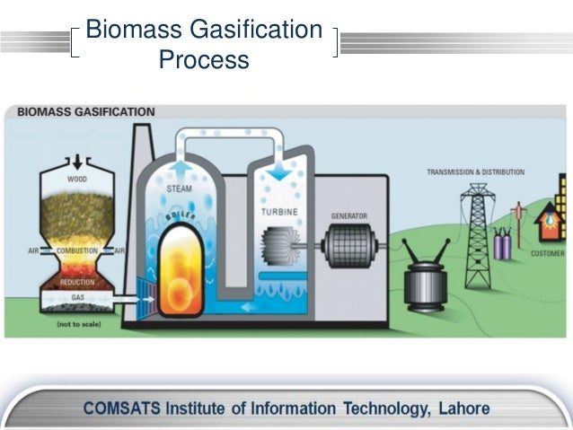 Electricity Biomass Gasification