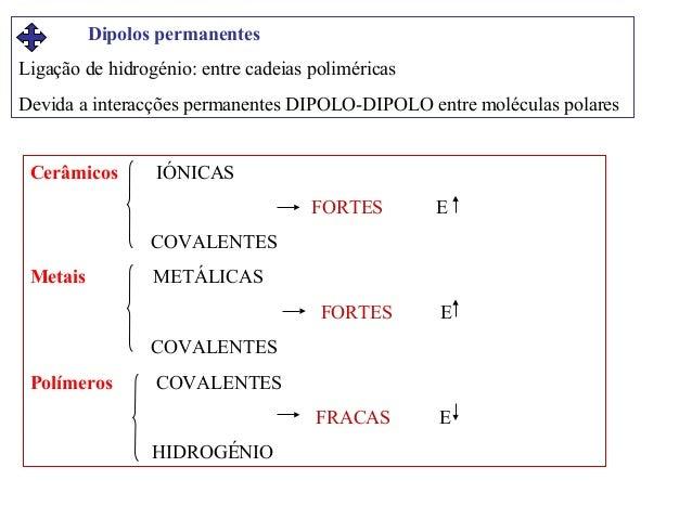 Dipolos permanentes Ligação de hidrogénio: entre cadeias poliméricas Devida a interacções permanentes DIPOLO-DIPOLO entre ...