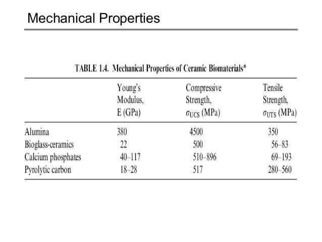 Mechanical properties of dental materials ppt download.