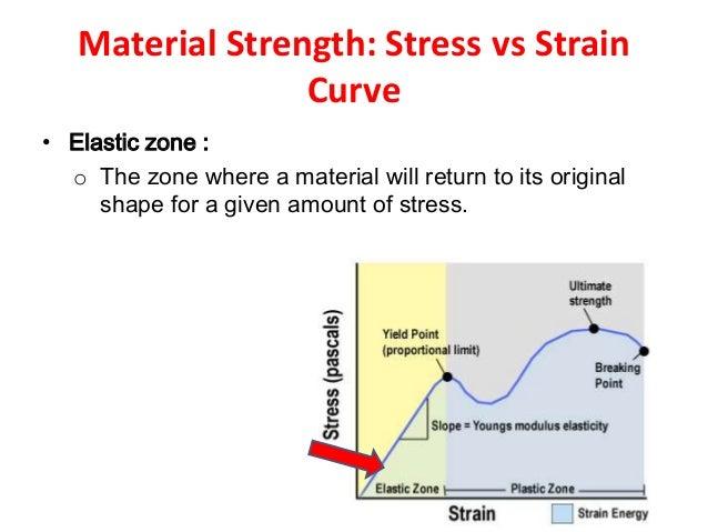 Biomechanics stress verses strain curve 28 ccuart Image collections