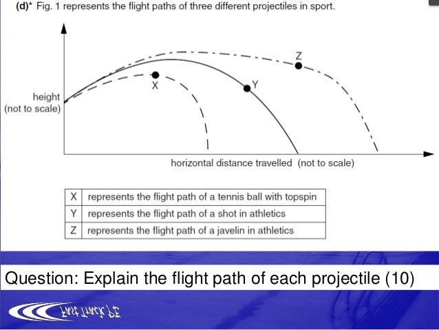 shot putt biomechanics Shot-put performance only in accordance with the adaptation of the specific movement patterns athletic techniques are reflected in so-called biomechanical curves in an.