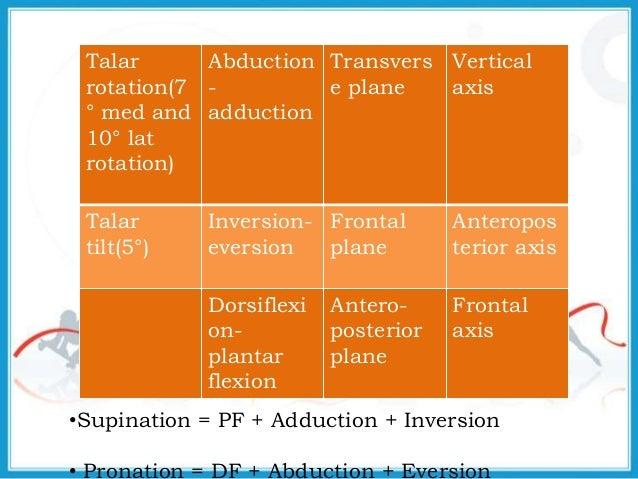 Biomechanics of ankle_joint