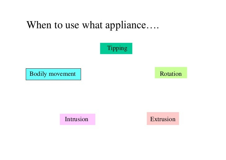 When to use what appliance….                       TippingBodily movement                     Rotation           Intrusion...