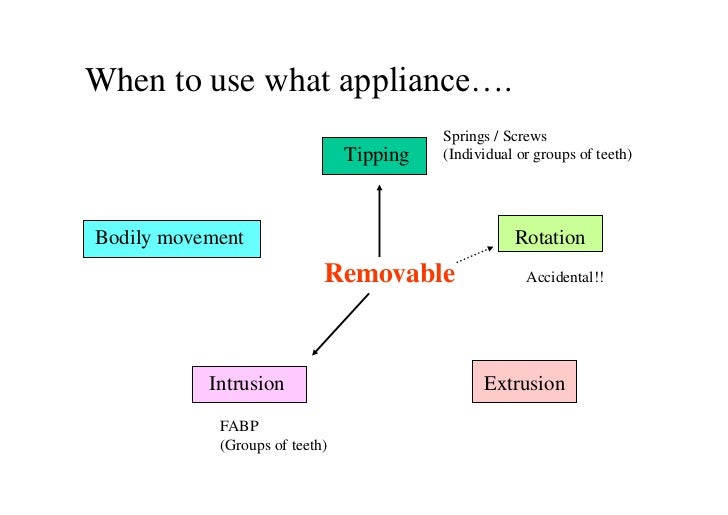 When to use what appliance….                                          Springs / Screws                                Tipp...