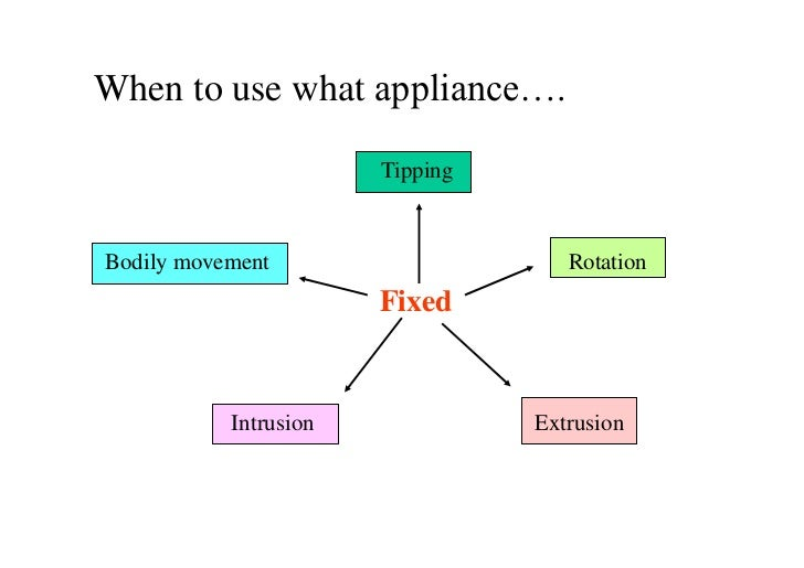 When to use what appliance….                       TippingBodily movement                     Rotation                    ...