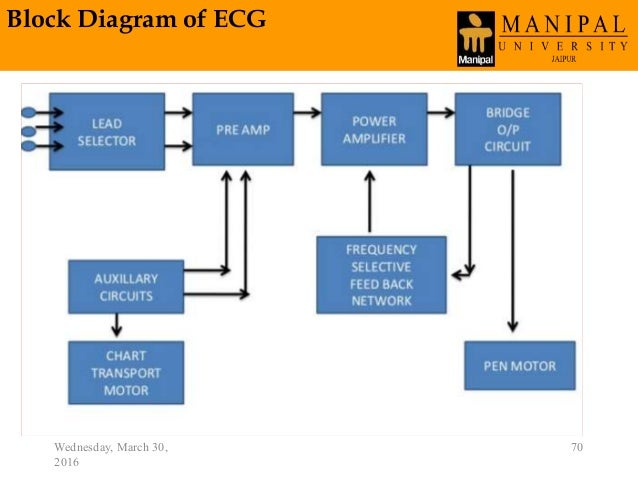 Biomedical instrumentation block diagram of ecg wednesday march 30 2016 70 70 ccuart Images