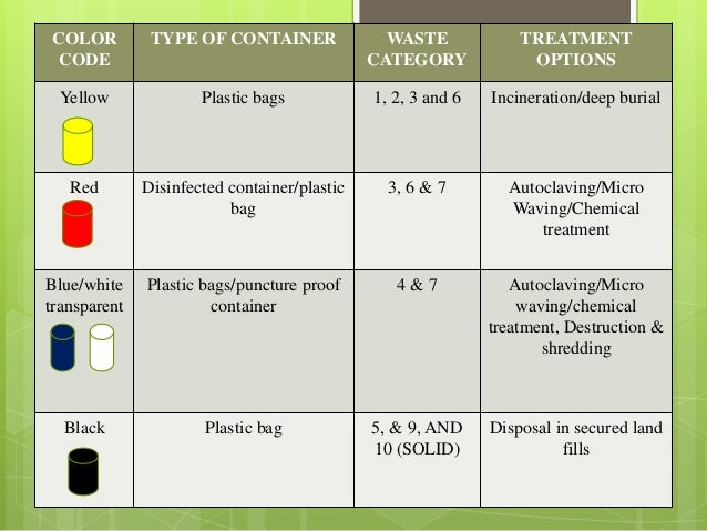 bio medical wastes Download files the rules and forms for this program are available from the links listed below all the links below open a new window (note: before applying for any biomedical waste permit, a transporter registration, or for a generator exemption, please contact your local county health.