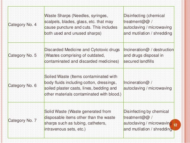 13 Category No. 8 Liquid Waste (Waste generated from the laboratory and washing, cleaning, house keeping and disinfecting ...