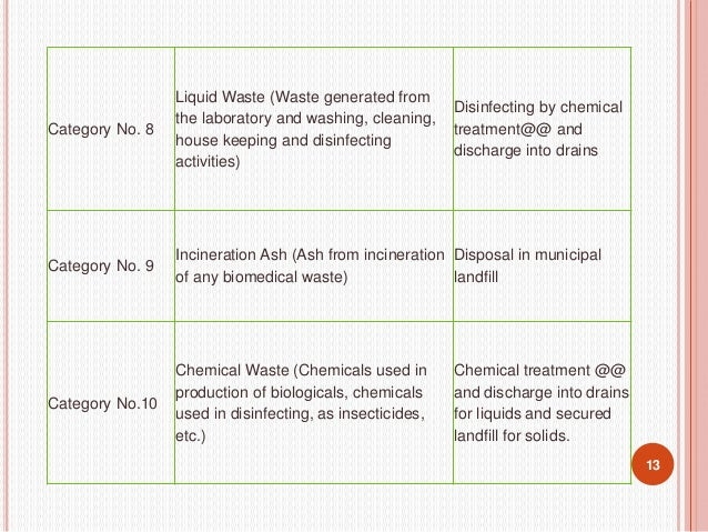 PROBLEMS RELATED TO BIO MEDICAL WASTE IN INDIA