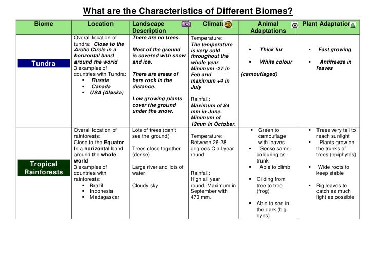 Biome Worksheets With Answers biome worksheets world biomes map – Biome Worksheet