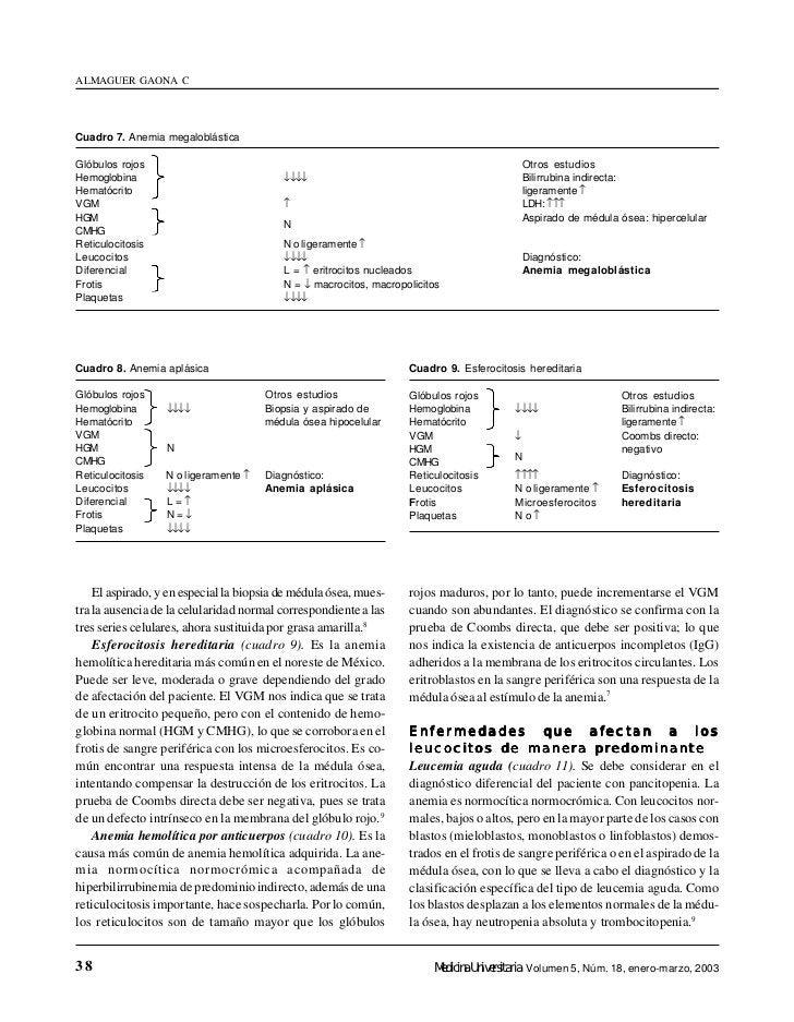 ALMAGUER GAONA CCuadro 7. Anemia megaloblásticaGlóbulos rojos                                                             ...