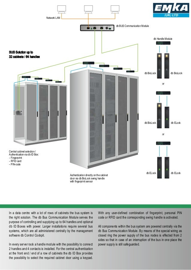 Biometric access control - highest security in the data centre