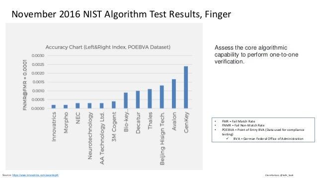 Clare Nelson, @Safe_SaaSSource: http://ieeexplore.ieee.org/stamp/stamp.jsp?arnumber=6990726 Presentation Attack Detection ...