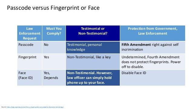 Graphic: http://www.idownloadblog.com/2013/08/05/biometric-expert-talks-fingers/ NIST SP 800-63 • Update Published June 20...