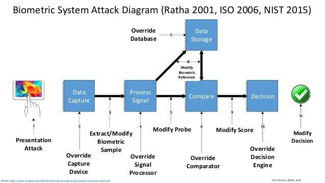 Graphic: http://www.idownloadblog.com/2013/08/05/biometric-expert-talks-fingers/ Presentation Attack Detection (PAD) Anti-...