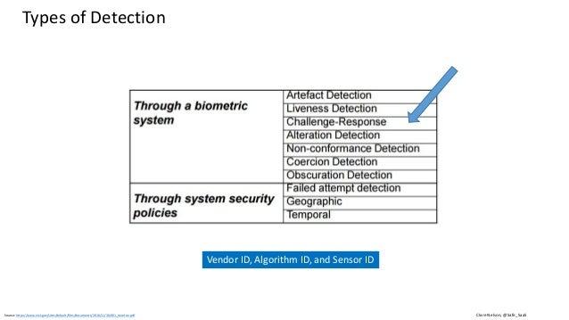 Clare Nelson, @Safe_SaaSSource: https://www.iso.org/obp/ui/#iso:std:iso-iec:2382:-37:ed-2:v1:en (2017) Spoofing, Biometric...
