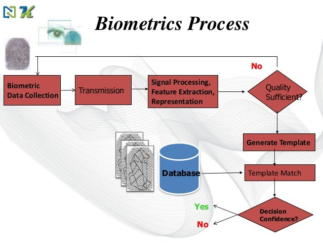 template matching in image processing - biometrics authentication technology by sayak das