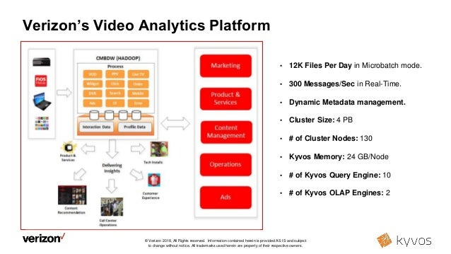 BI on Big Data with instant response times at Verizon