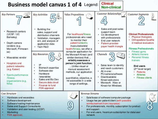 Business plan model for counseling
