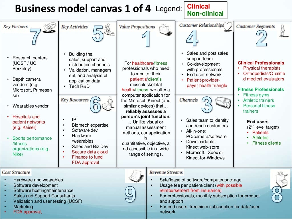 Columbia Physical Therapy >> Business model canvas 1 of
