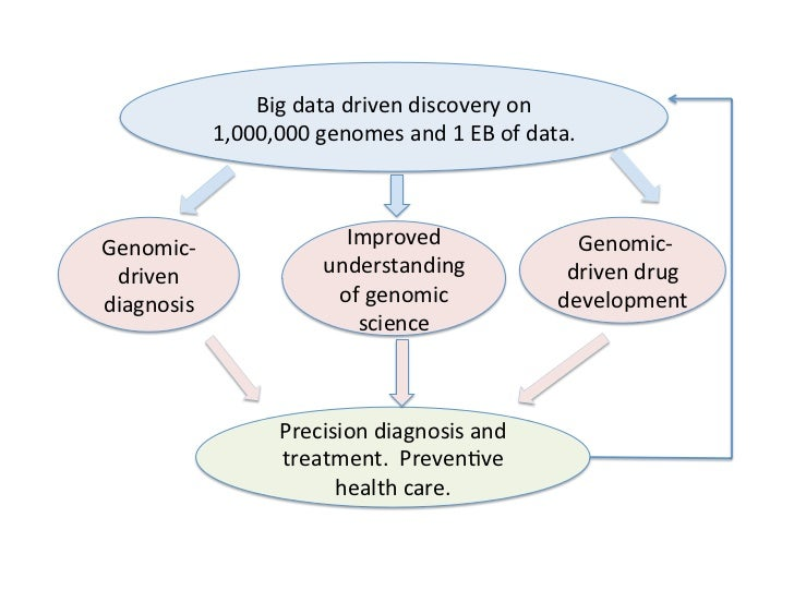 Big	  data	  driven	  discovery	  on	                  1,000,000	  genomes	  and	  1	  EB	  of	  data.	  Genomic-­‐       ...