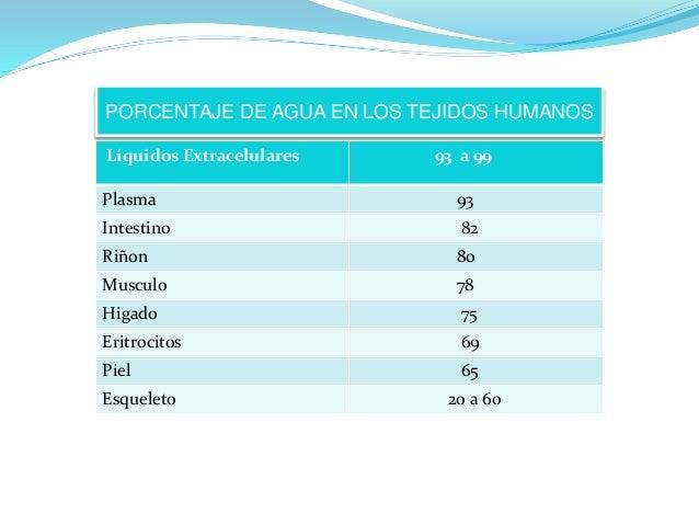PORCENTAJE DE AGUA EN LOS TEJIDOS HUMANOS  Líquidos Extracelulares 93 a 99  Plasma 93  Intestino 82  Riñon 80  Musculo 78 ...