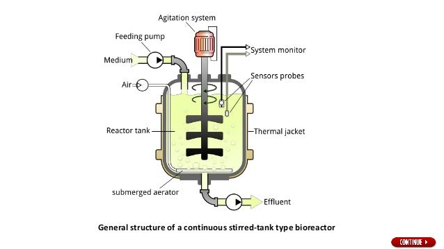 • In stirred tank bioreactors or in short stirred tank reactors (STRs), the air is added to the culture medium under press...