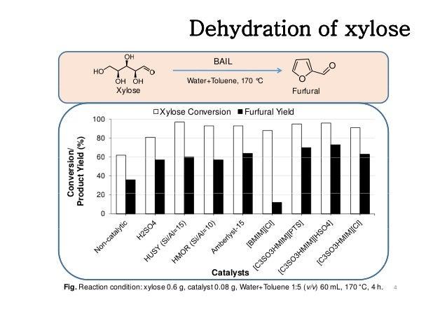 Xylose To Furfural Biorefinery sug...