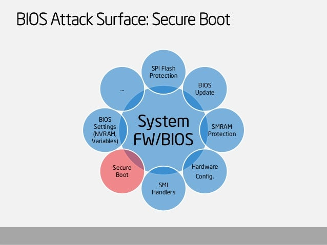 BIOS and Secure Boot Attacks Uncovered