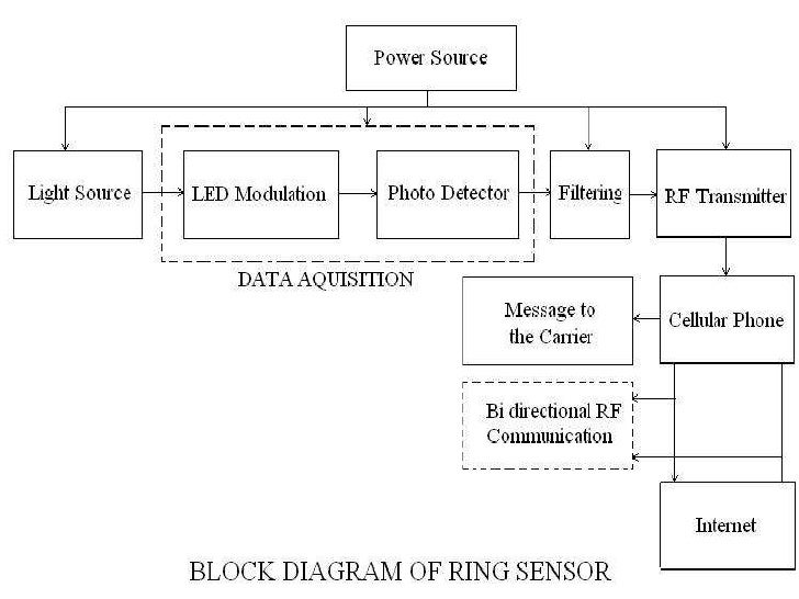 Wearable biosensors applications of the ring sensorbr br catastrophe detectionbr wireless supervision of people during hazardous operationsbr eg military ccuart Image collections