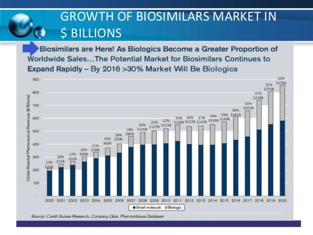 biosimilars market worth 1 954 million by 1 954 340: 424 141: 1 530 199: 418: 91 (37 million), greater puebla (21 million) and the effort that new spain's authorities put on considering them as.