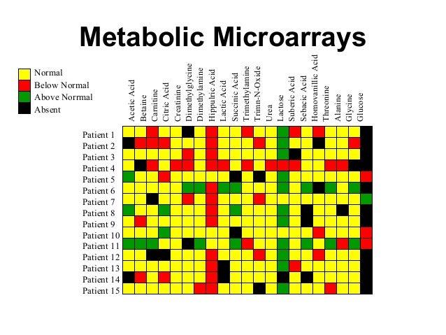 Metabolic Microarrays AceticAcid Betaine Carnitine CitricAcid Creatinine Dimethylglycine Dimethylamine HippulricAcid Lacti...