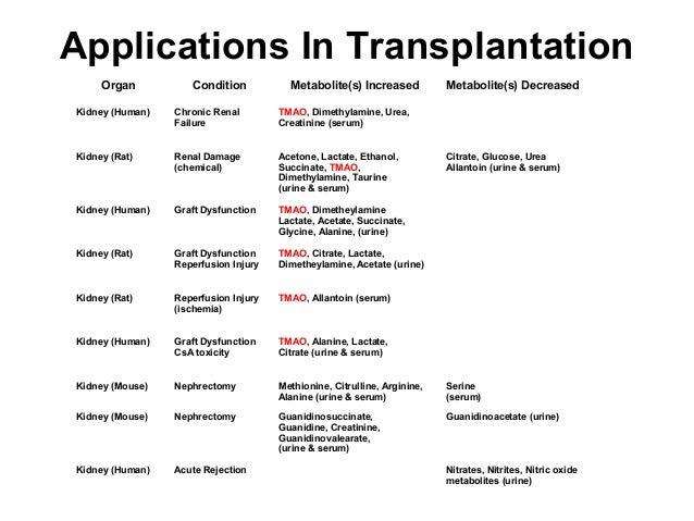 Applications In Transplantation Organ Condition Metabolite(s) Increased Metabolite(s) Decreased Kidney (Human) Chronic Ren...